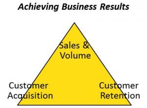 Sales & Volume